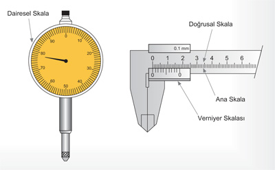 analog ölçme